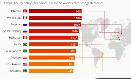 The worlds worst cities for gridlock